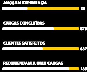 serviços de carga e descarga Fazenda Rio Grande